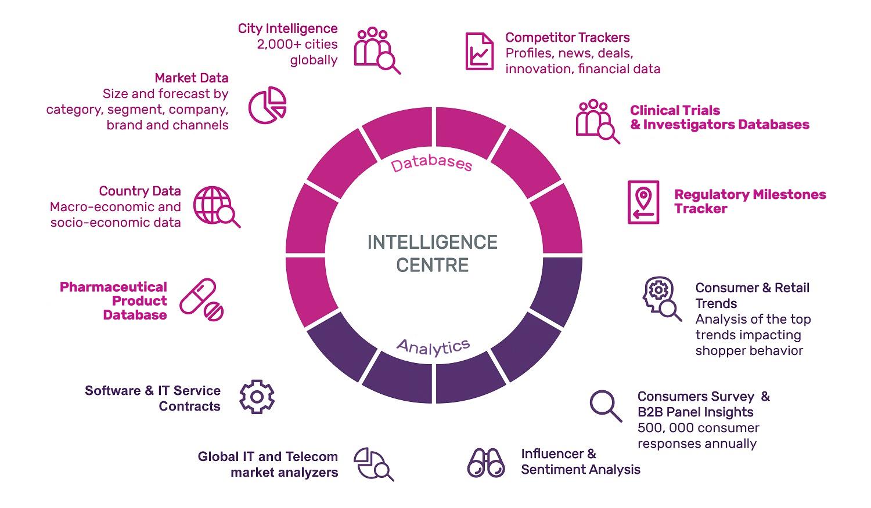 Intelligence Centers Globaldata Plc