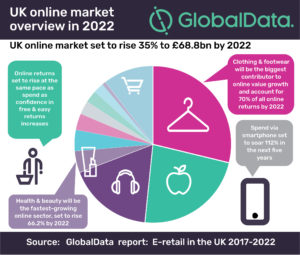 ae37a7409682e3 In the last 12 months 78% of the UK population have shopped online the  prime drivers being convenience and the lure of lower prices.