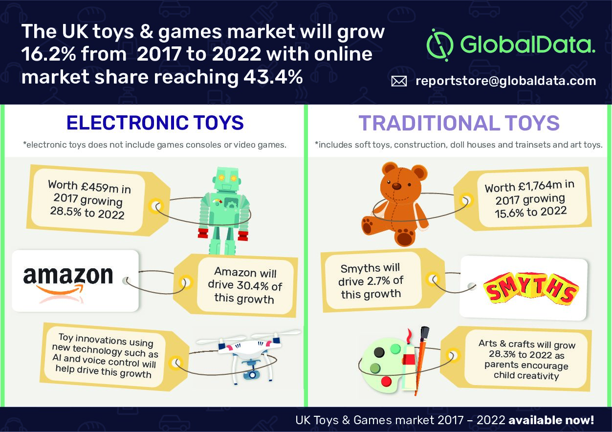 46.2% of toys & games will be sold online by 2022 | GlobalData Plc
