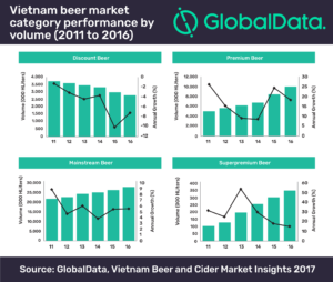 Premium beer consumption in Vietnam more than doubled between 2011