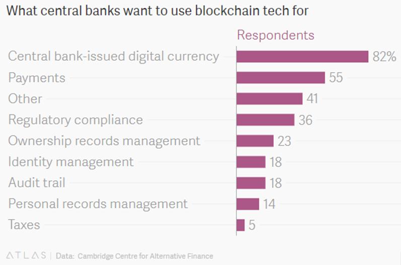 central bank blockchain