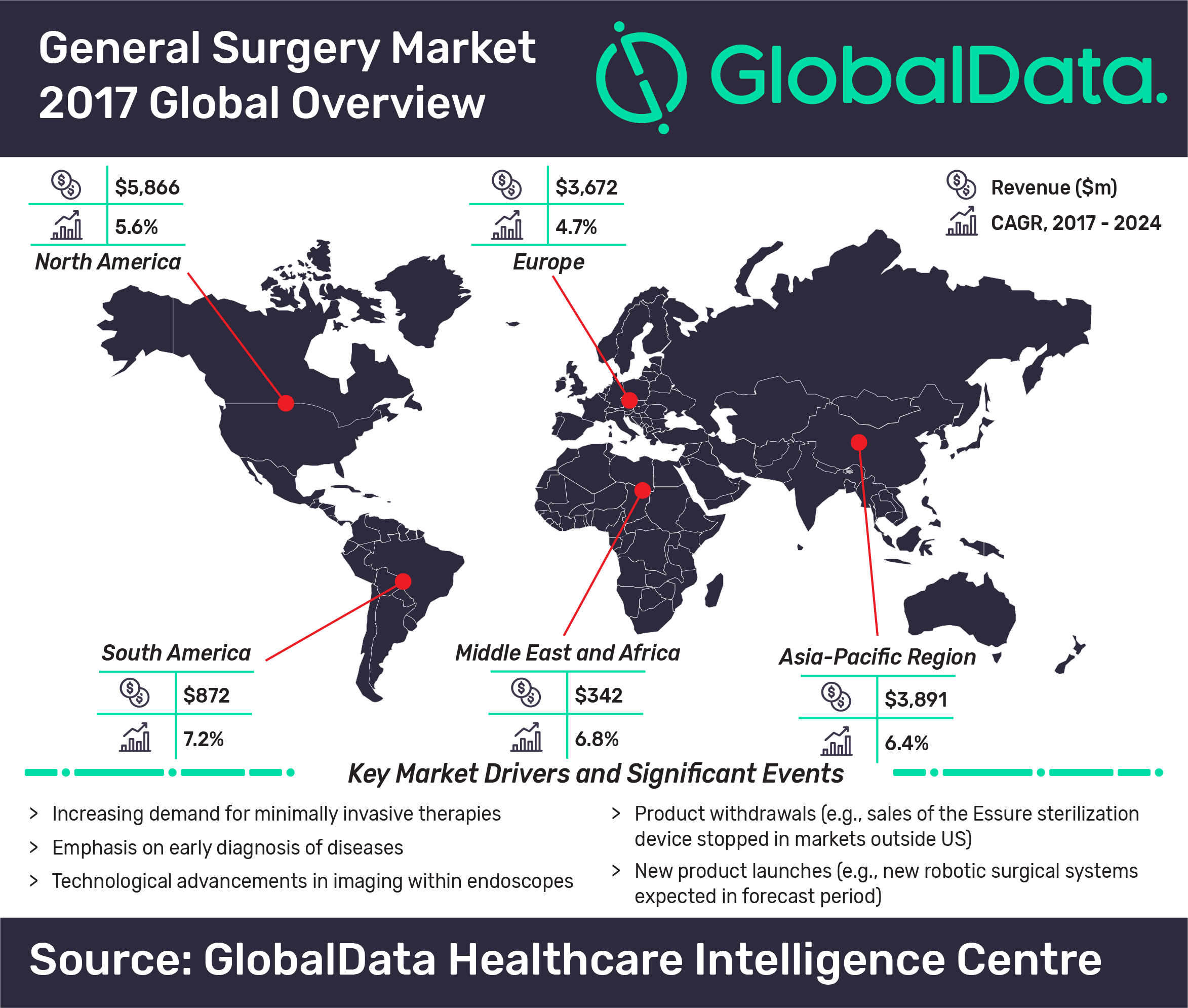 General surgery market is set to reach $21 6bn by 2024 - GlobalData