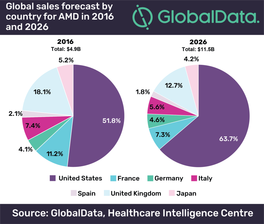 Image Global sales forecast by country for AMD in 2016 and 2026