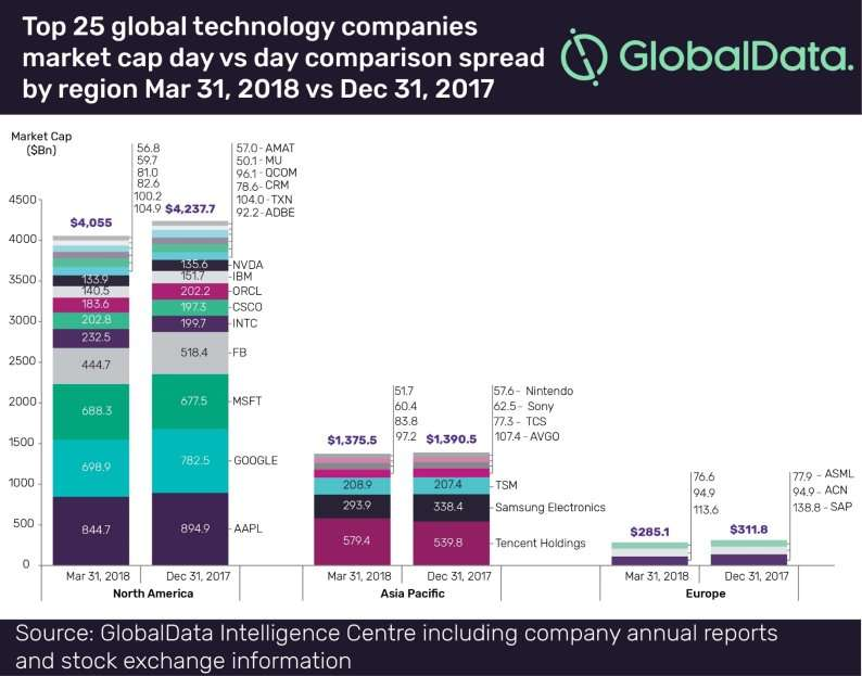 Top 25 Global Technology Companies by Market Cap (Q1 2018