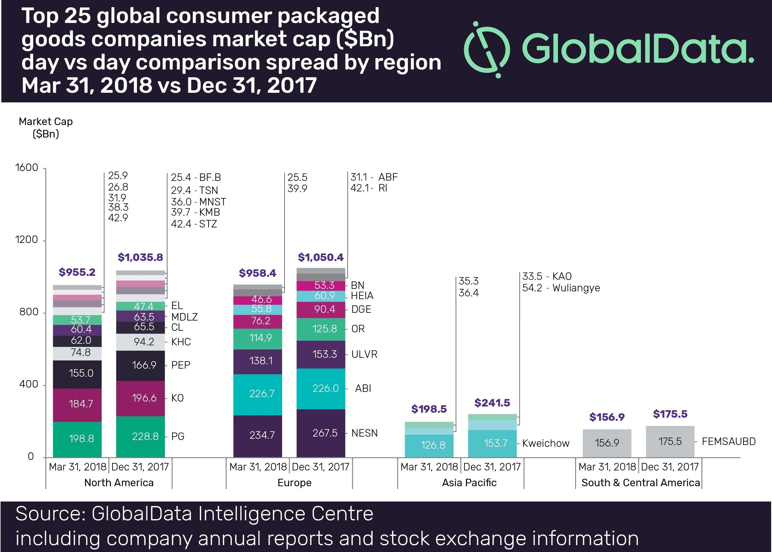 Top 25 global consumer packaged goods companies by market