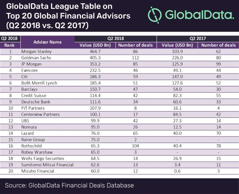 Global ipo league table