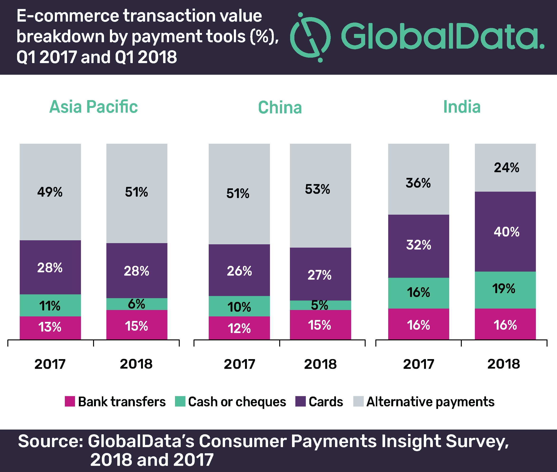 Alternative Payments Outnumber Traditional Payment Methods