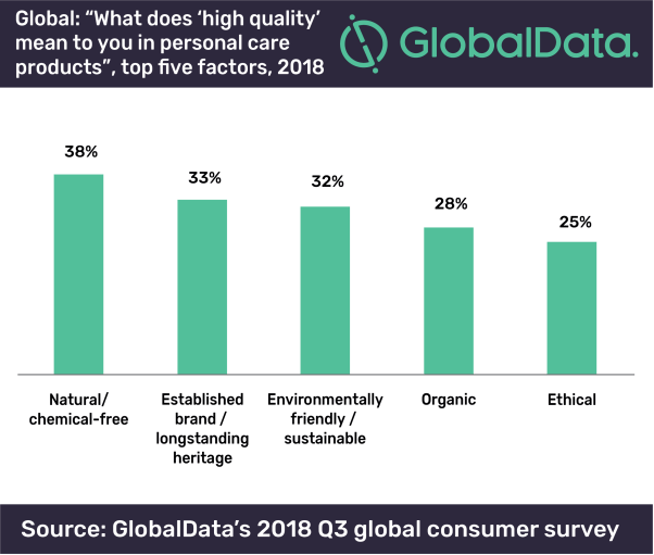 5a4e02536ce GlobalData s Q3 Global Consumer Survey found that natural chemical-free  claims were most perceived to be associated with high quality in personal  care with ...