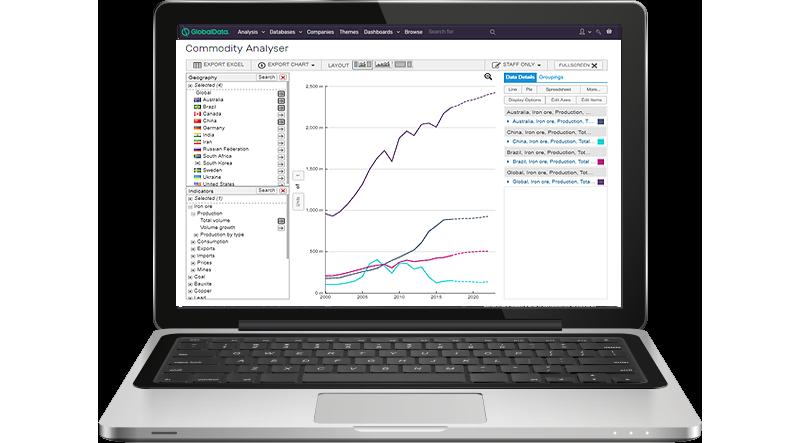 Mining market data insights