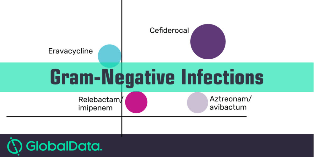 Healthcare-Associated Gram-Negative market to be worth $3.6 billion by 2026