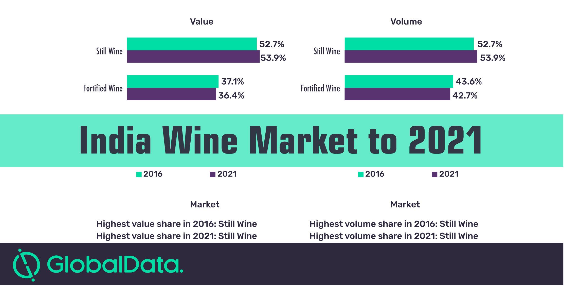Global India wine