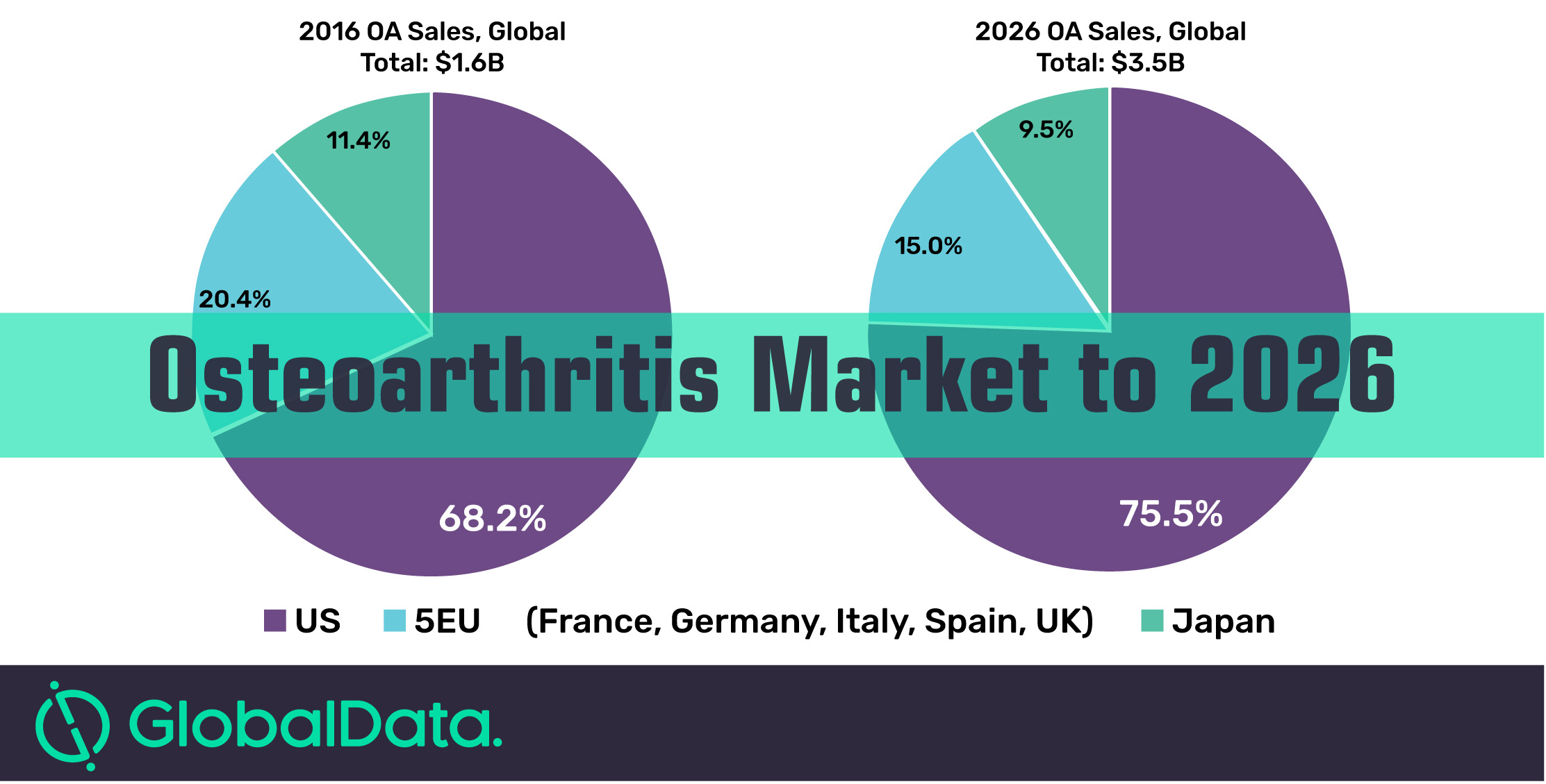 Osteoarthritis 7MM market set to be worth $3.5 billion by 2026
