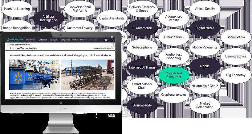 Retail Thematic Analysis