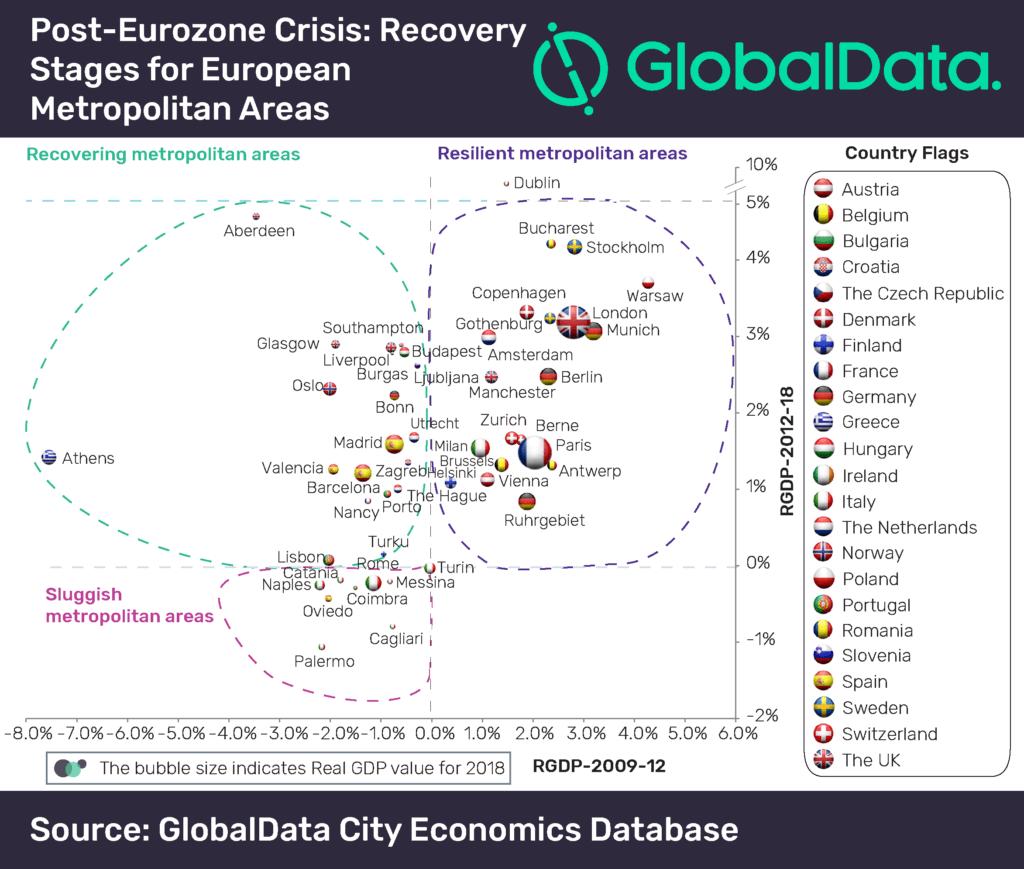 Economic recovery to continue across Eurozone metropolitan
