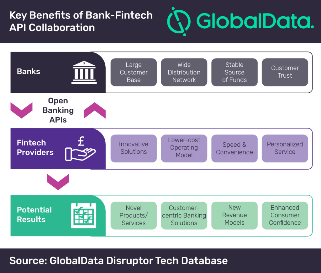 Adoption of open banking APIs crucial for banks in digital