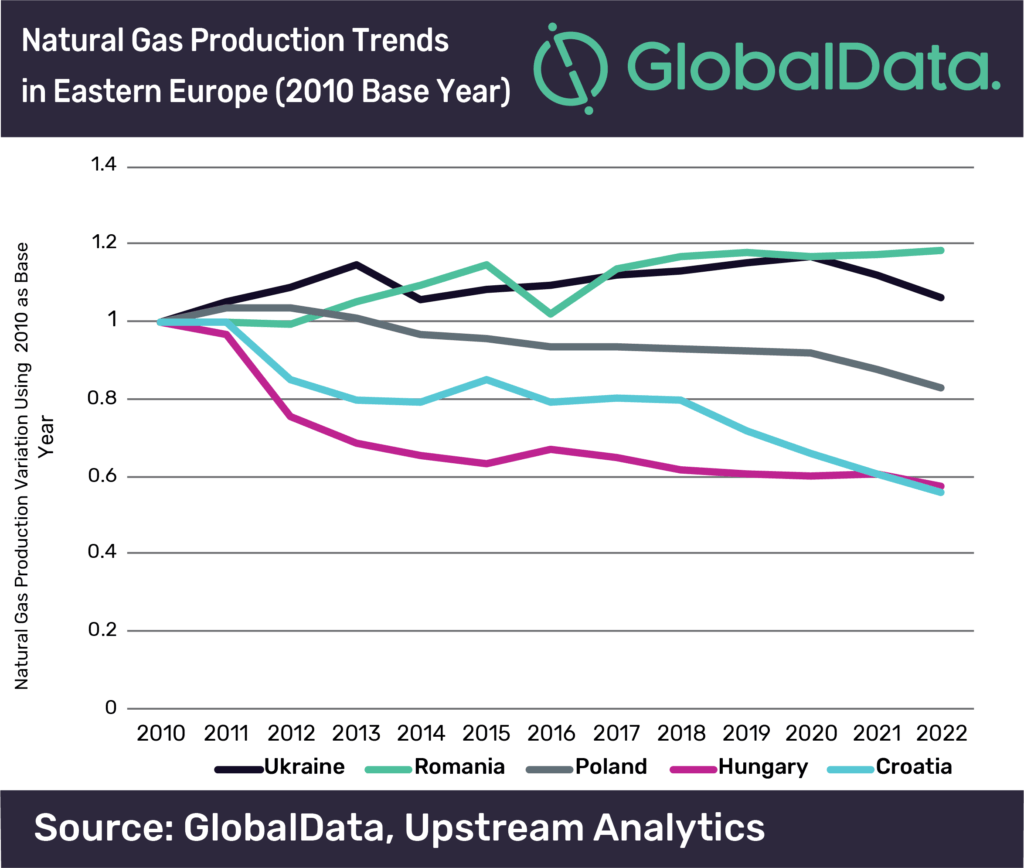 eastern europe gas production