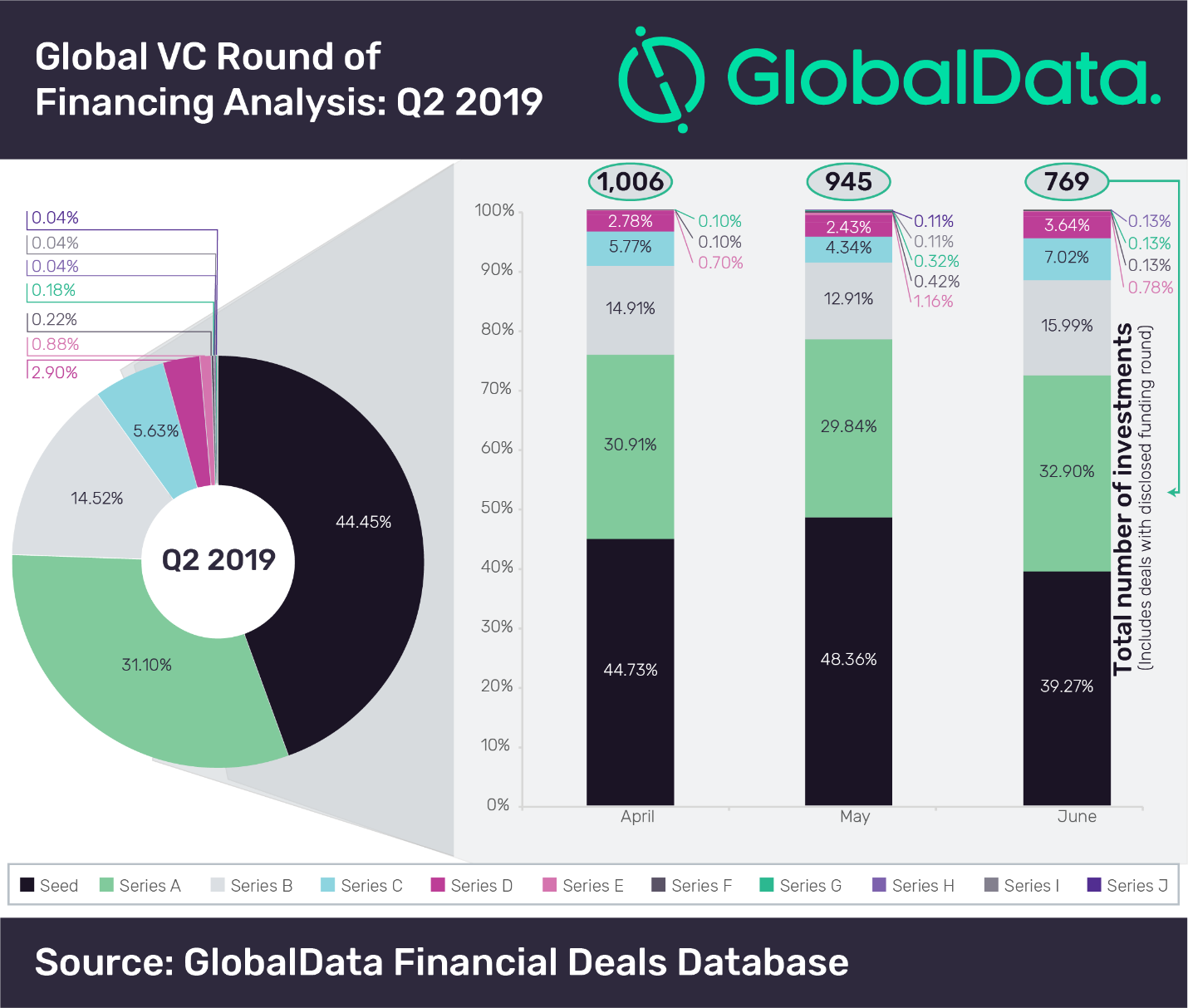 Early stage funding rounds accounted for 75 6% of total