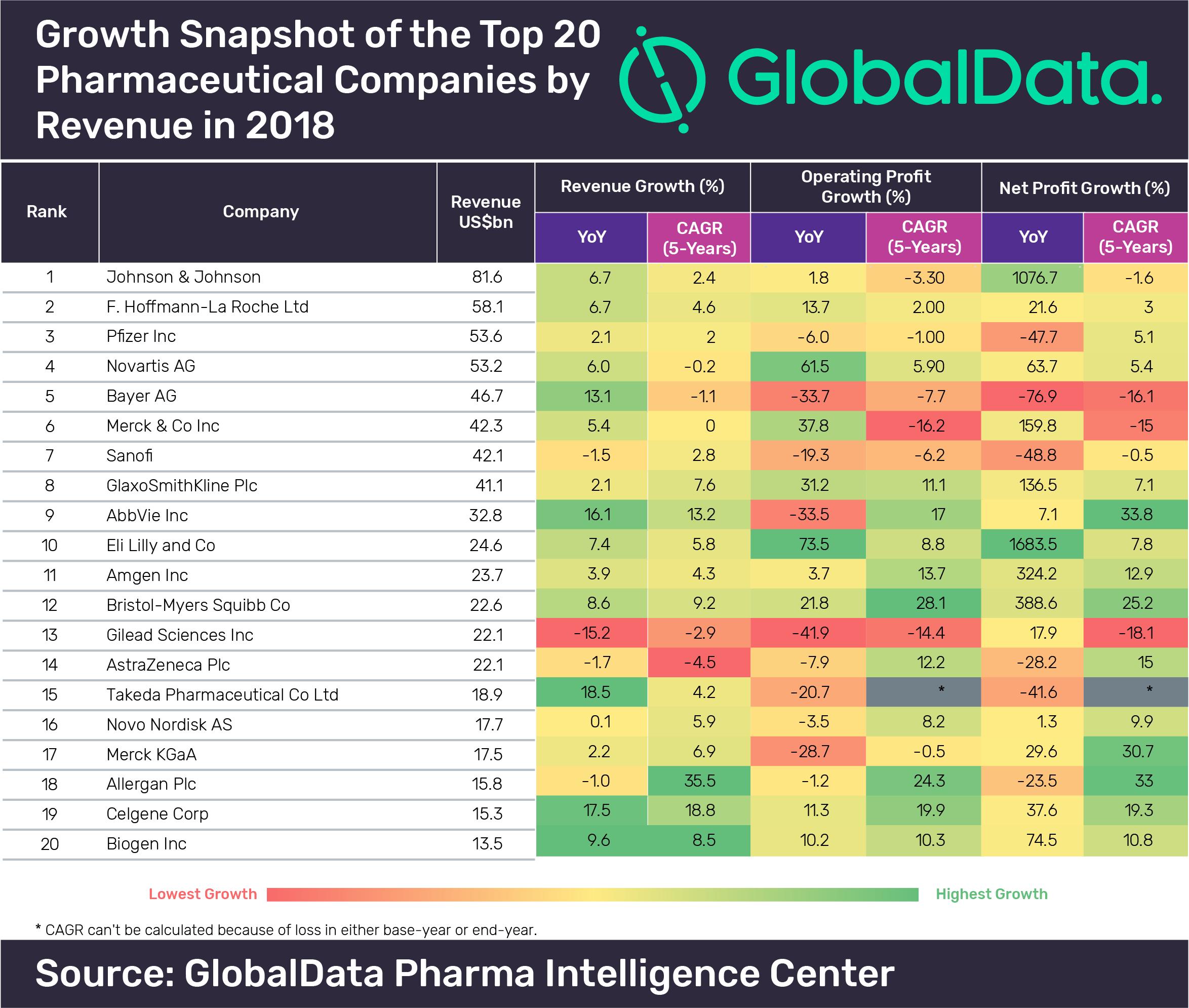 GlobalData presents growth snapshot of top 20 pharma companies by revenue  in 2018 - GlobalData