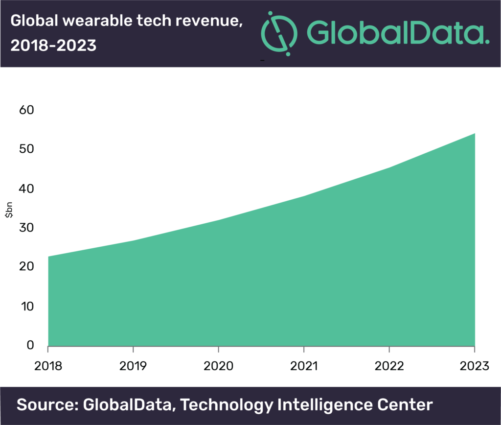 Wearable tech set to become a $54bn industry by 2023 - GlobalData