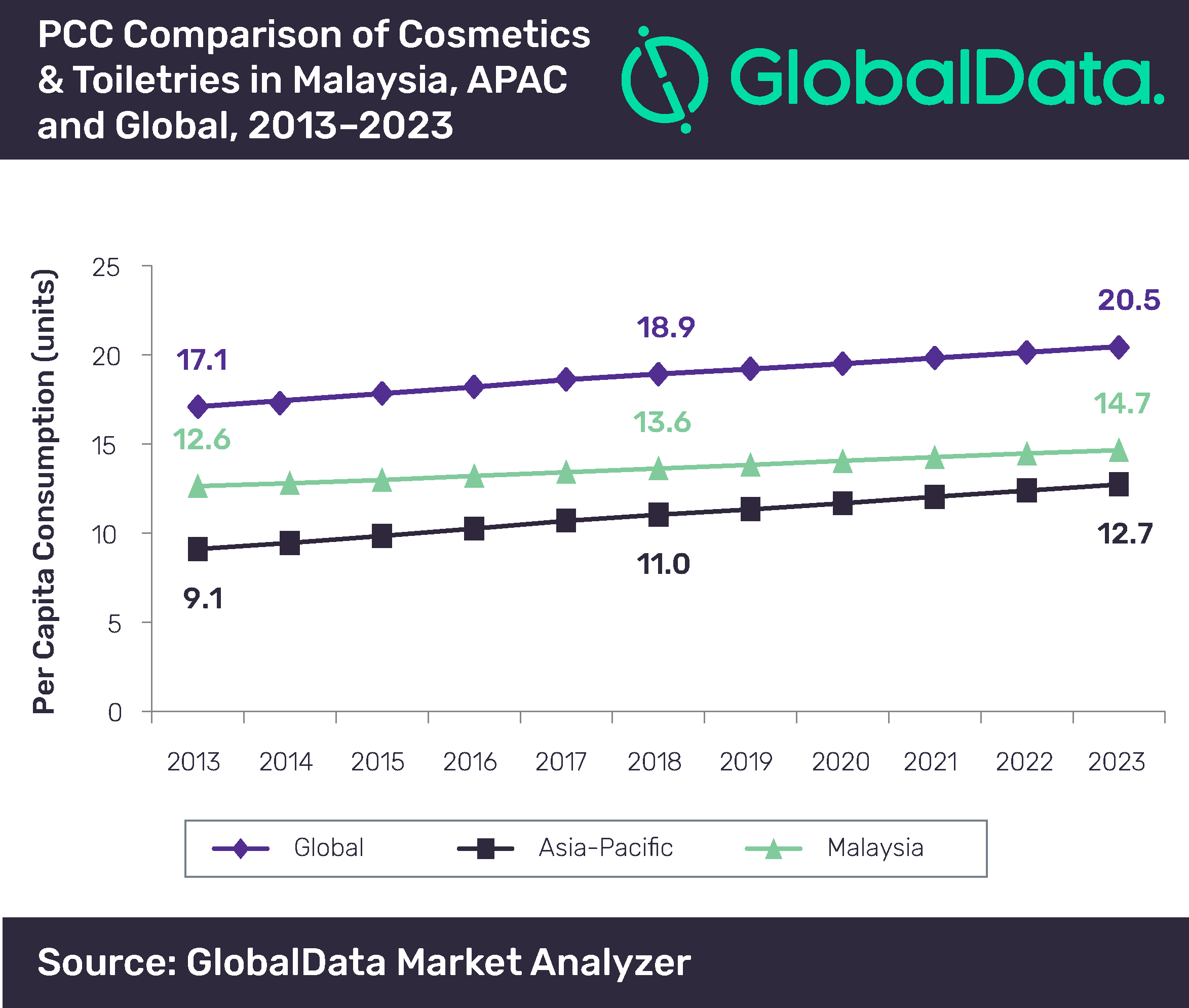 Malaysia S Cosmetics Toiletries Industry Poised For Modest Value Cagr Of 4 2 Over 2018 2023 Says Globaldata Globaldata