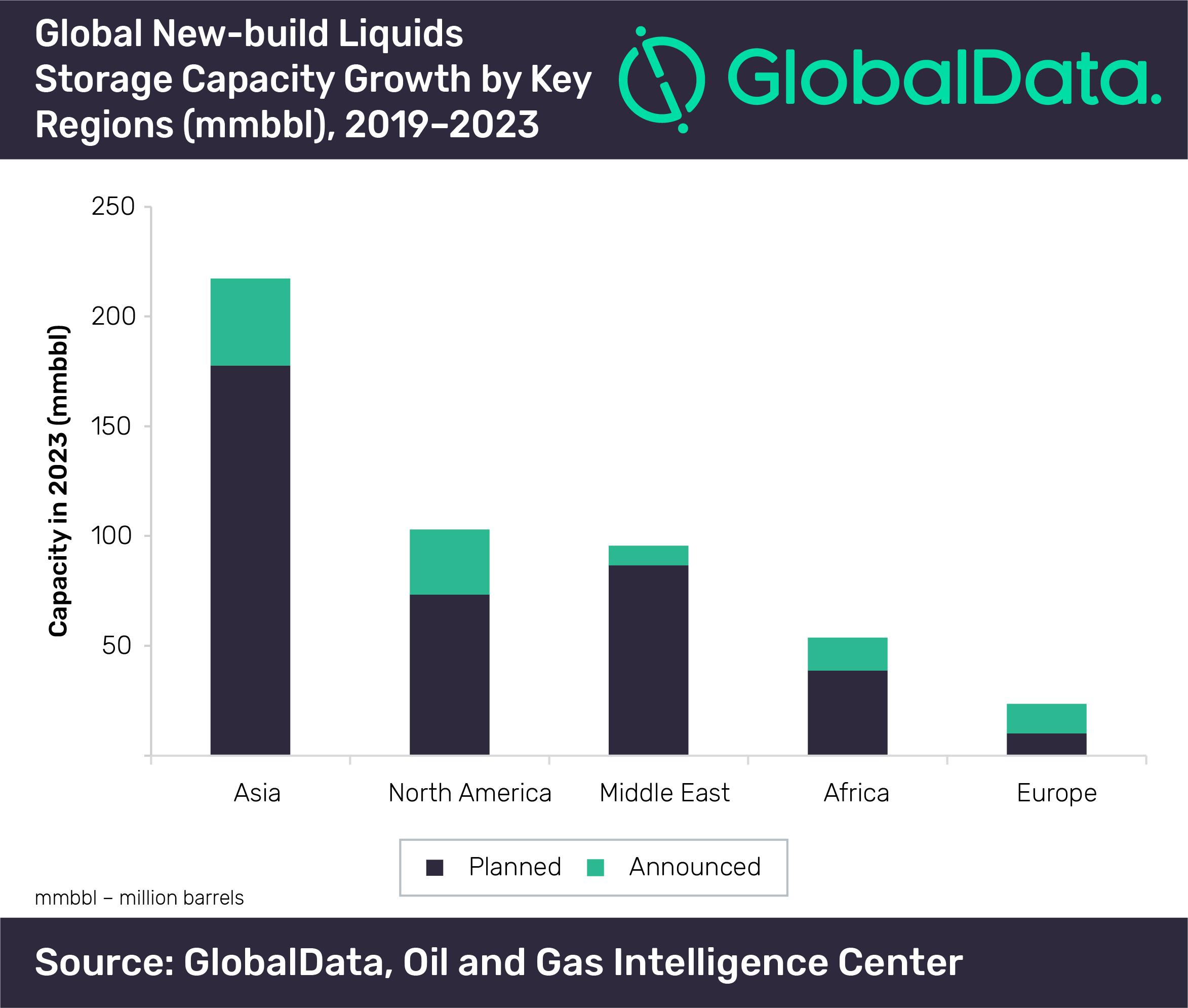 New-Build Liquid Storage Capacity Growth by Region