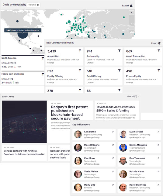 globaldata influencer news dashboard