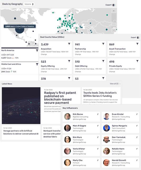 globaldata influencer news dashboard