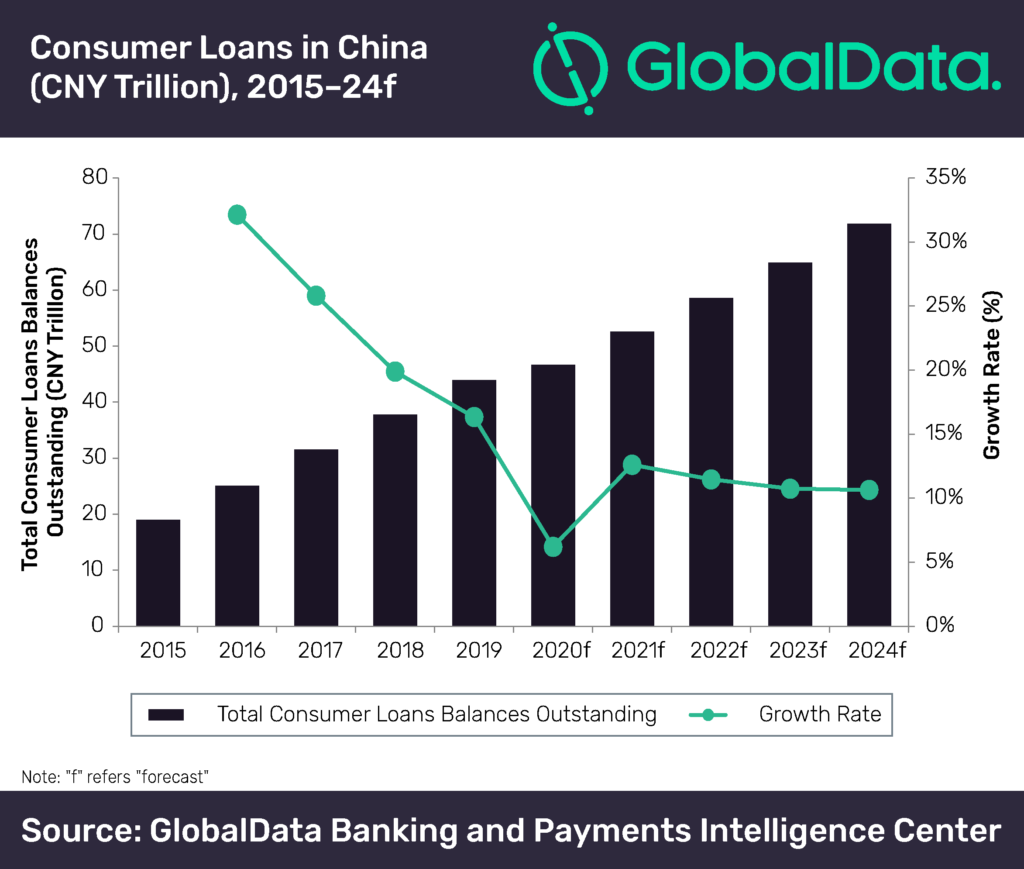 Consumer lending in China to slow down due to Covid 15 pandemic ...