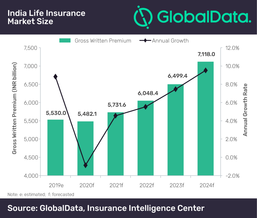 Life insurance business in India to contract in 2020 due ...