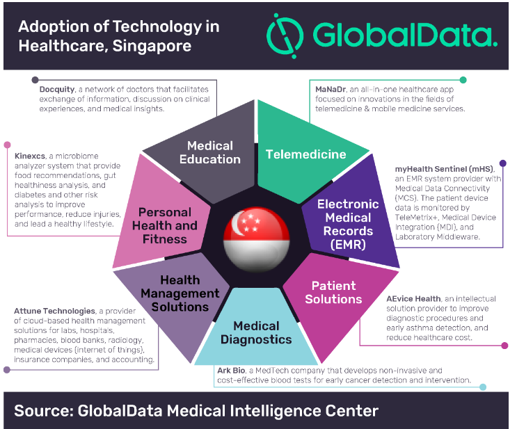 Digital Transformation Helping Singapore To Tackle Covid 19 Says Globaldata Globaldata