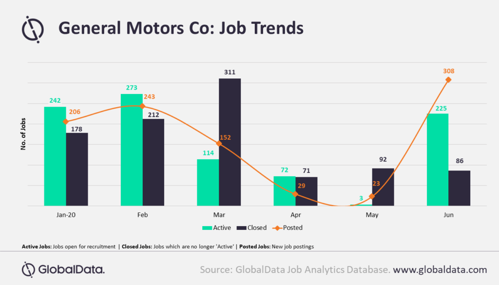 General Motors reopens hiring as it tries to get back on its feet, says GlobalData
