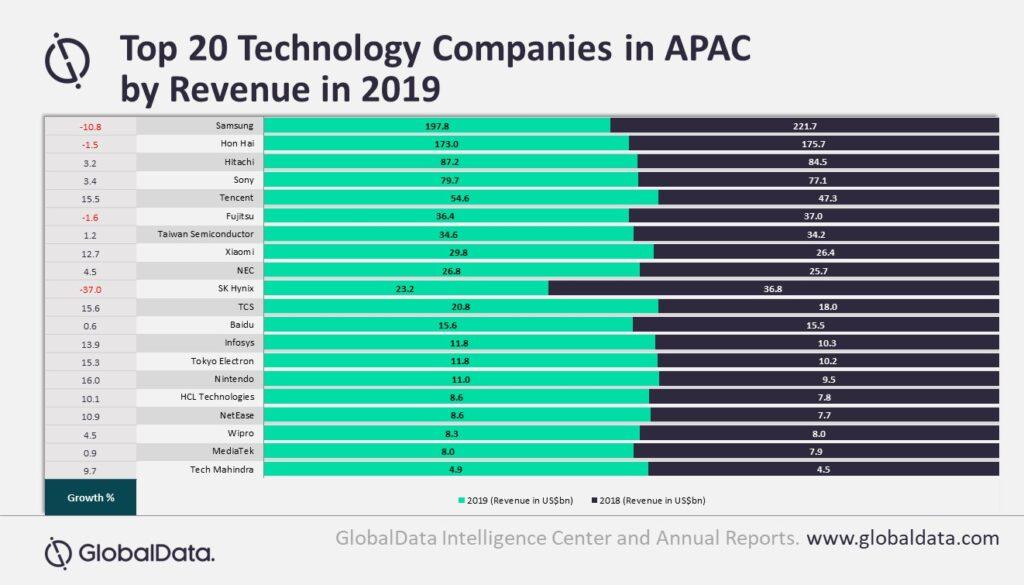 Despite Posting Impressive Revenue Growth In 2019 Tough Road Ahead For Top 20 Apac Tech Companies Reveals Globaldata Globaldata