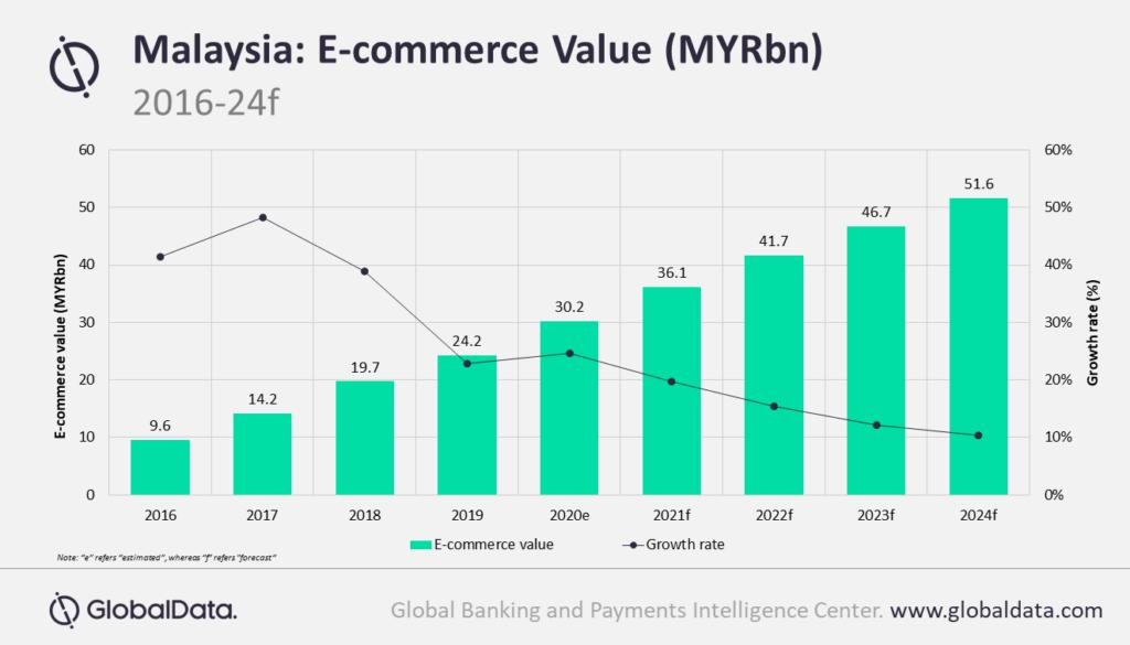 Covid 19 Accelerates E Commerce Growth In Malaysia Says Globaldata Globaldata