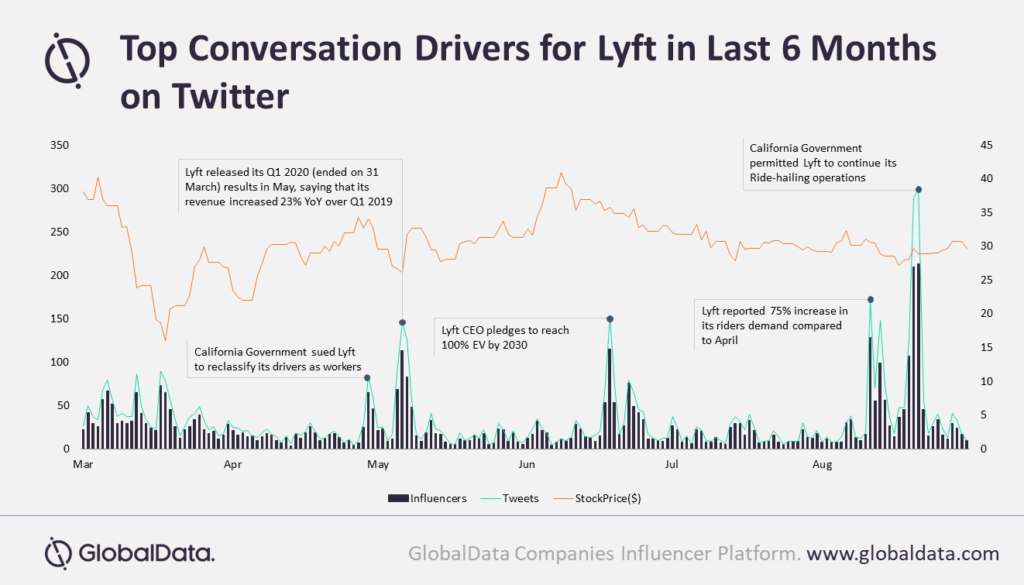 Lyft sees over 60% surge in influencer discussions on Twitter in last six months, reveals GlobalData
